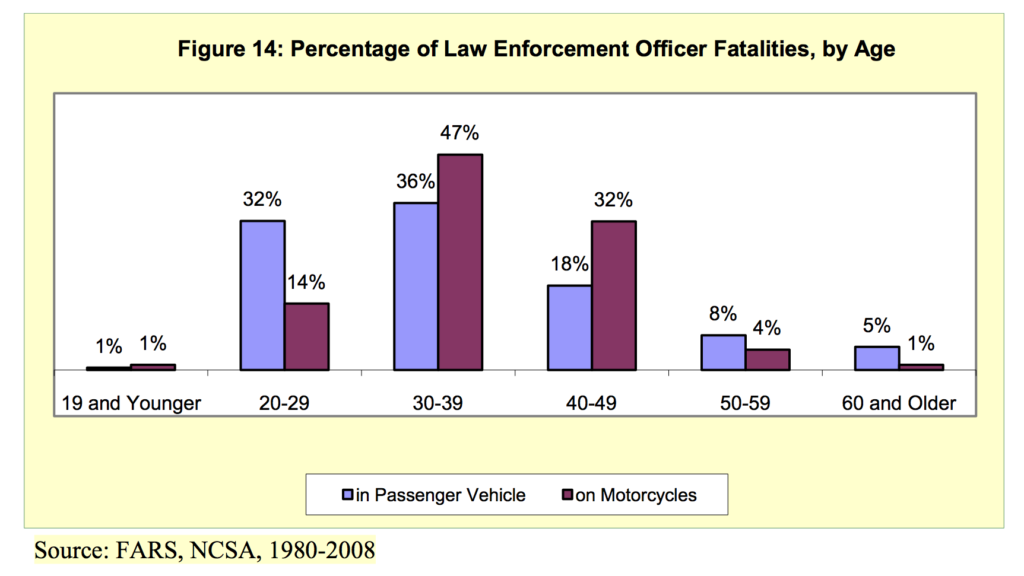 Officer Vehicle Fatality by Age
