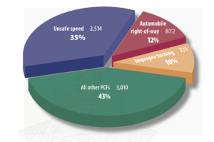 pie chart of causes of law enforcement vehicle collisions resulting in injury